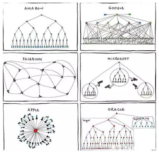 美国互联网科技企业的组织架构